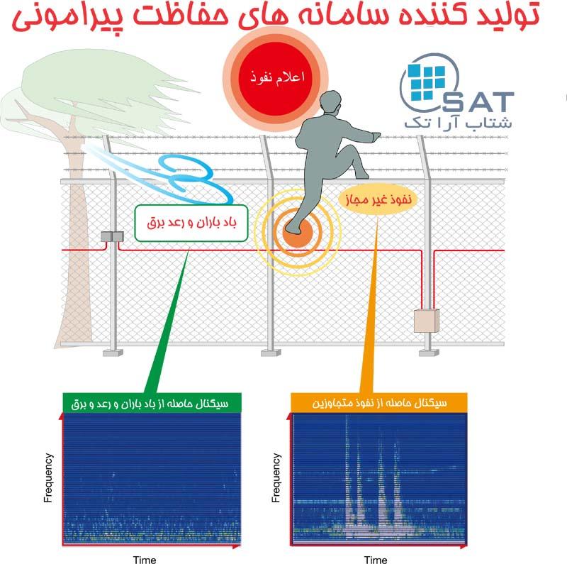 سامانه حفاظتی فنس حساس و فنس الکتریکی برقدار 12