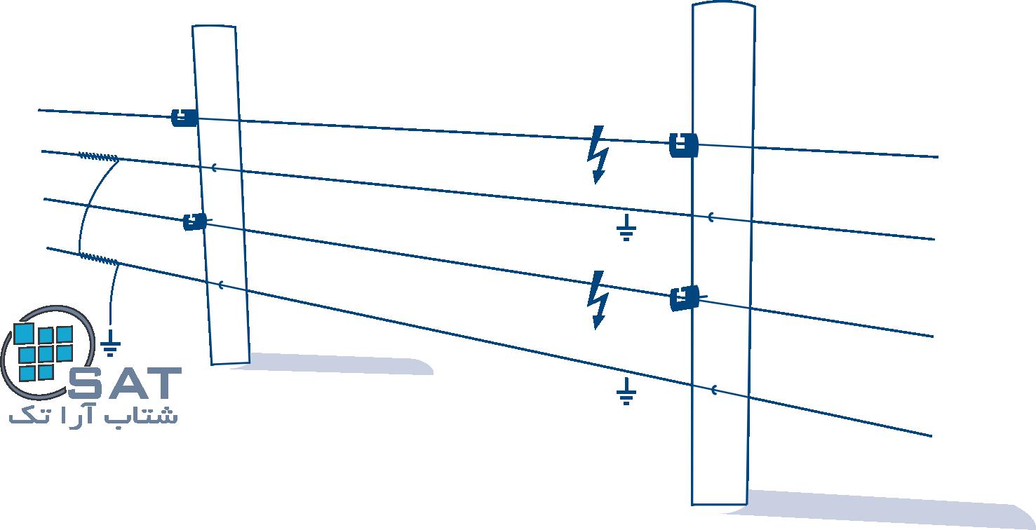 حصار الکتریکی دام 2